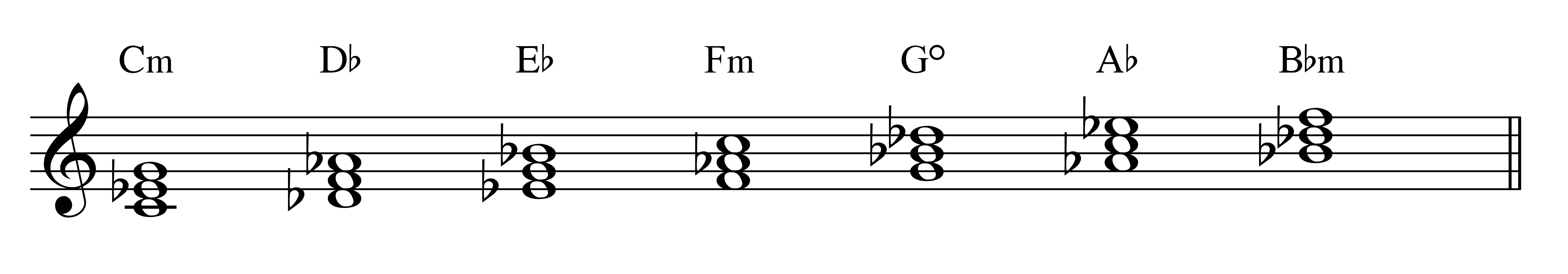Scale of the day 4 the phrygian mode elissa milne this combination creates a quite positive spin on the extremely minor pattern as the minor key chord rises to two major chords hexwebz Images